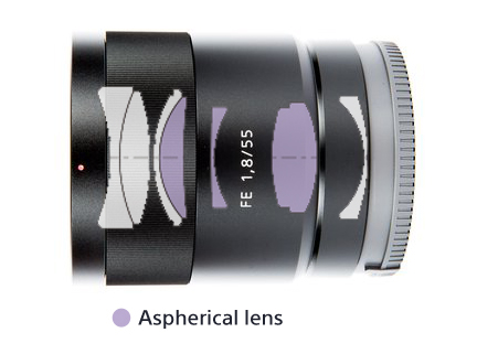 Sony-FE-55mm-f1.8-ZA-Carl-Zeiss-Sonnar-T-Lens-Construction copy