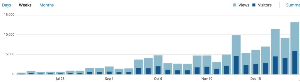 wordpress stat growth