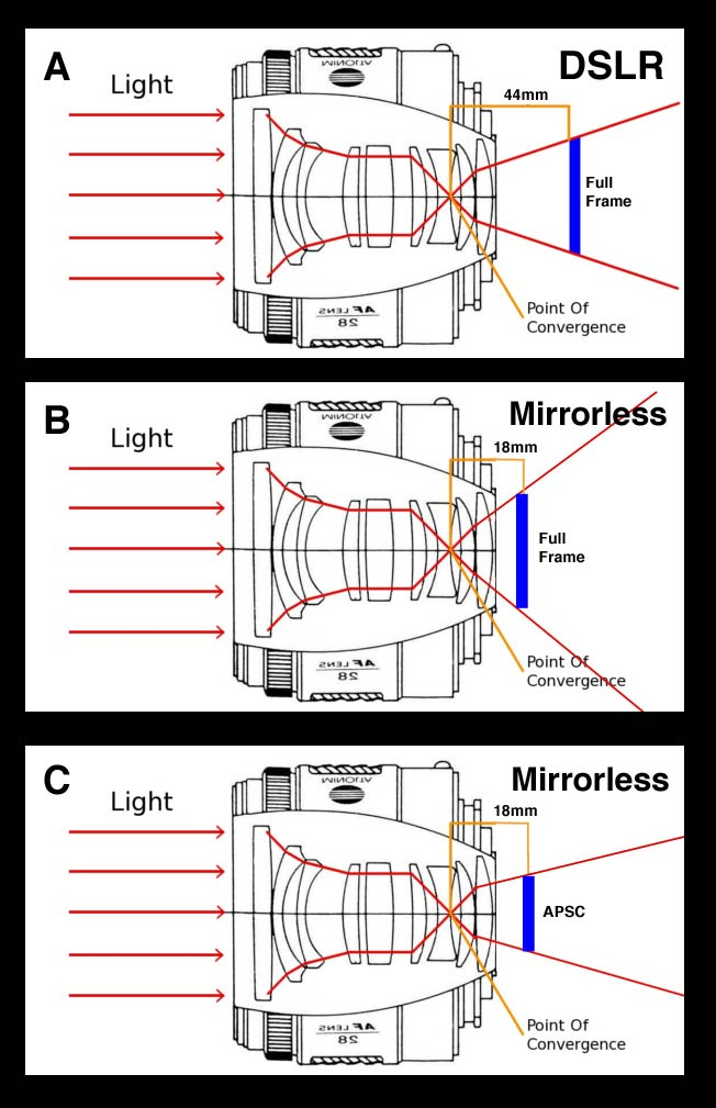 In Diagram (A), the light hits the edges of the fullframe sensor relatively head on at near 90 degree angles (angle of incidence). In Diagram (B), the flange focal distance is reduced from 44mm to 18mm. The angle of light hitting the edges of the fullframe sensor is much more oblique and no longer head on. Diagram (C) shows a mirrorless APSC, which solves the angle of incidence problem at the expense of the smaller sensor. Diagrams are not to scale.
