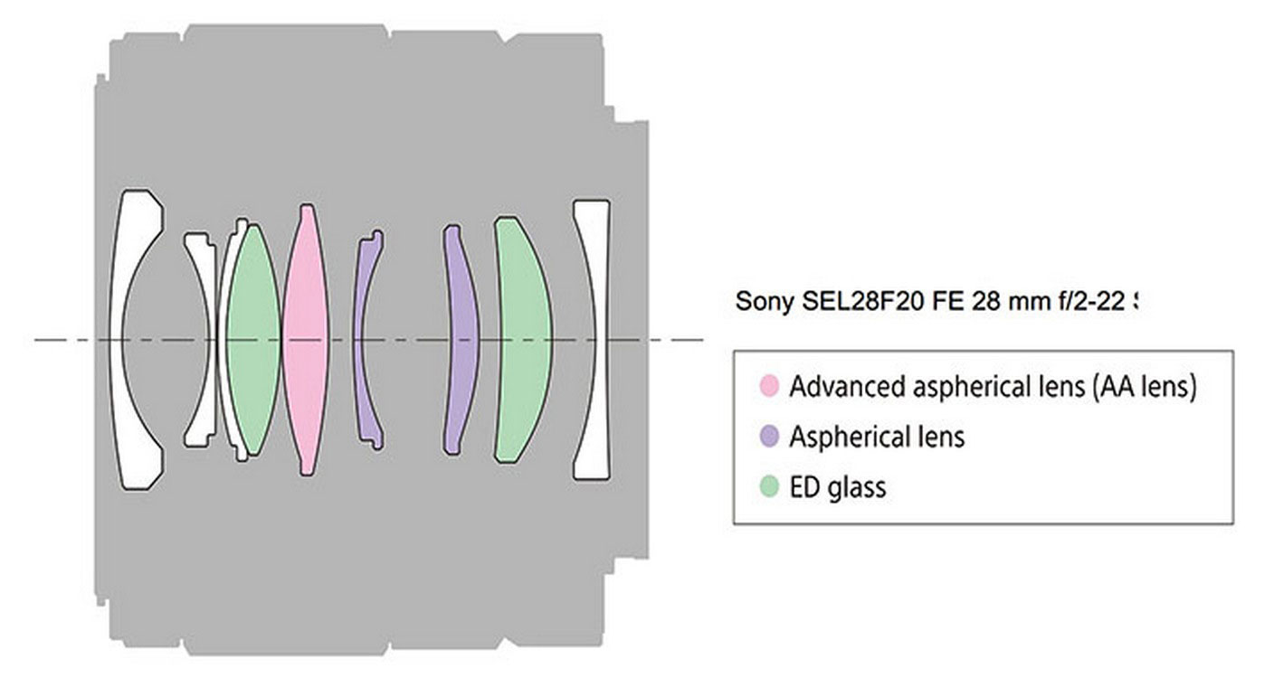 Sony-28mm-f2-optical-design-diagram