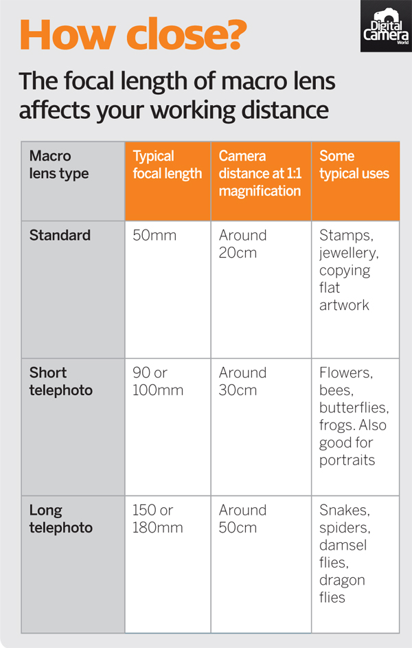 Macro_lenses_focusing_distance_cheat_sheet