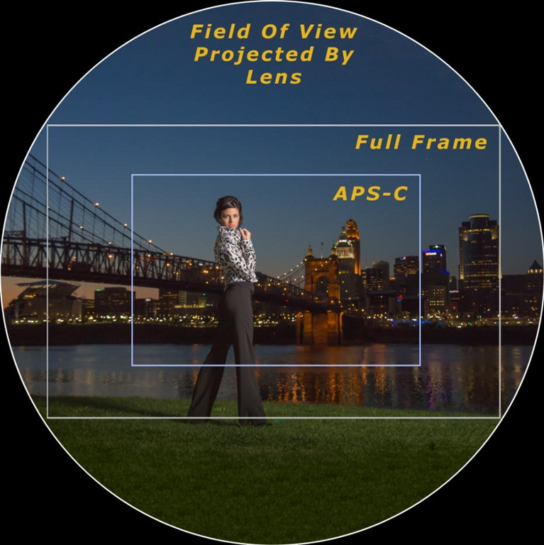 Crop factor APS-C vs Full Frame sensors 4-iLHP