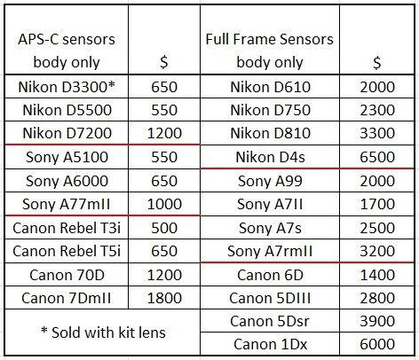 Price comparison Sony Nikon Canon Full Frame APS-C- iLHP