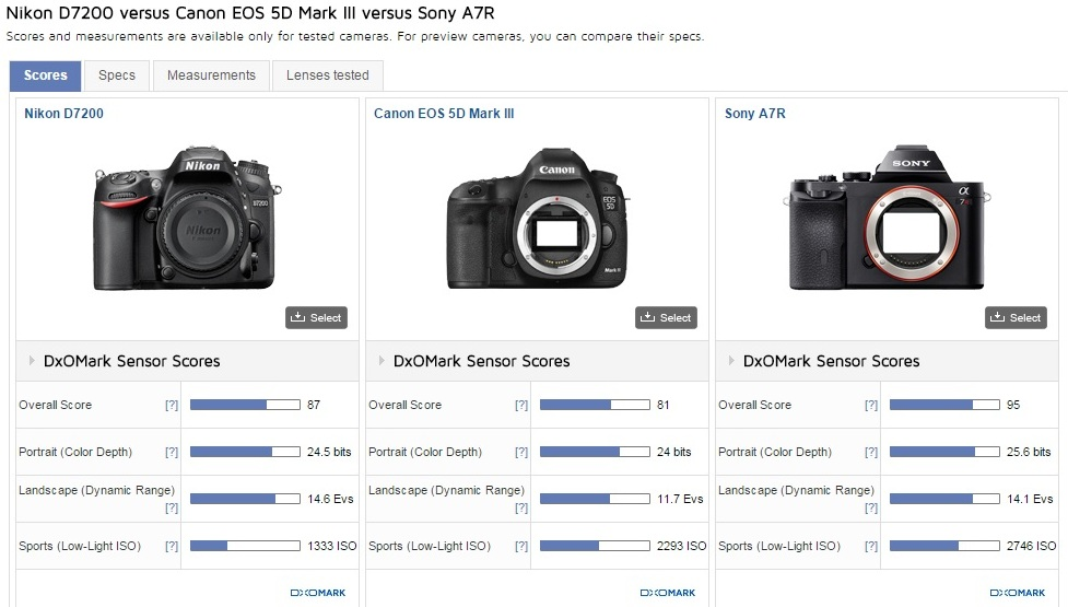DxO Lab comparison APS-C vs Full Frame - iLHP